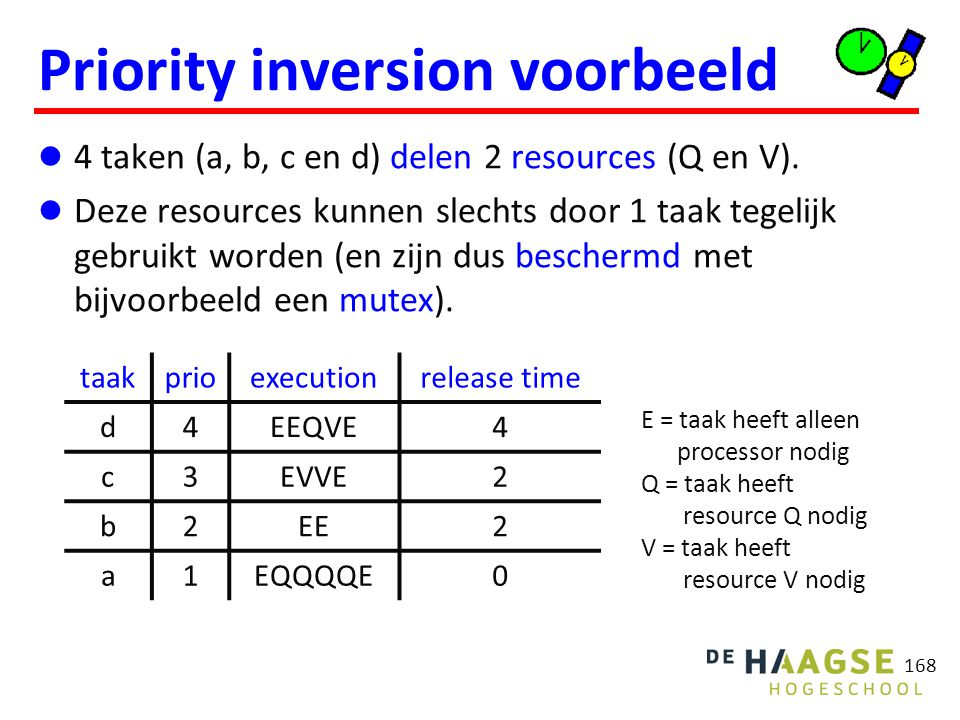 Priority inversion voorbeeld