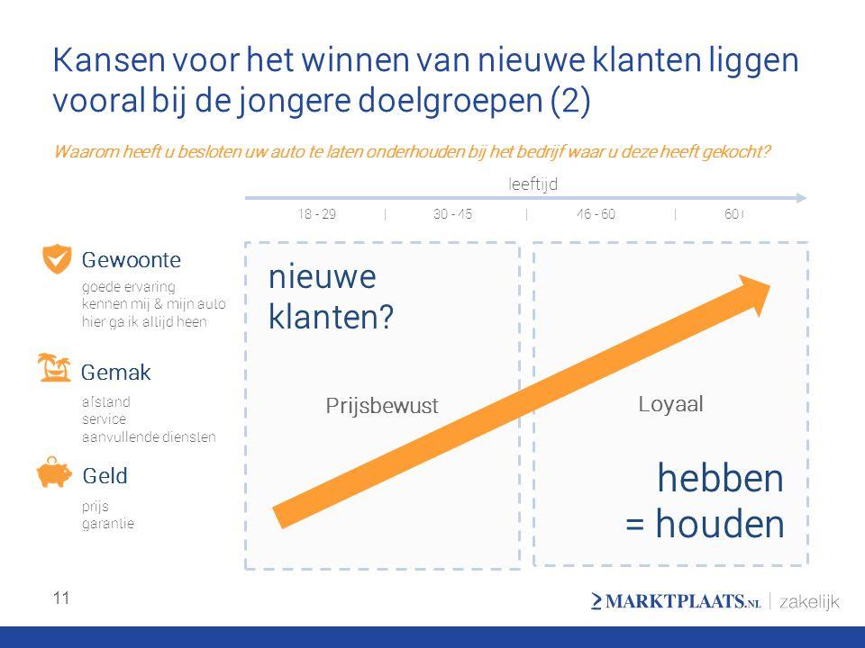 Kansen voor het winnen van nieuwe klanten liggen vooral bij de jongere doelgroepen (2)