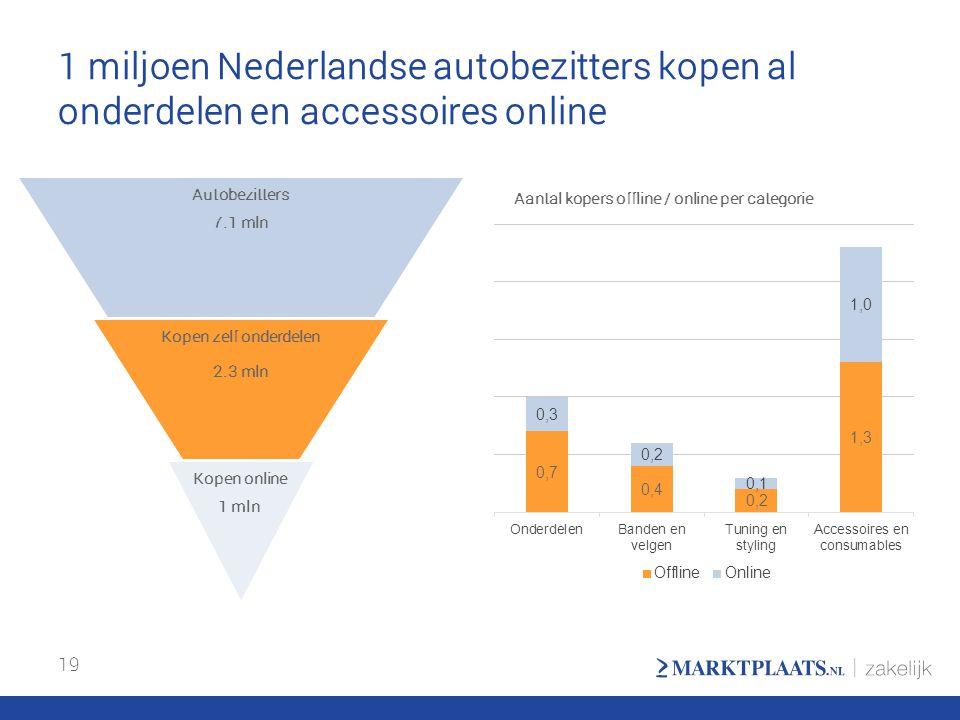 1 miljoen Nederlandse autobezitters kopen al onderdelen en accessoires online