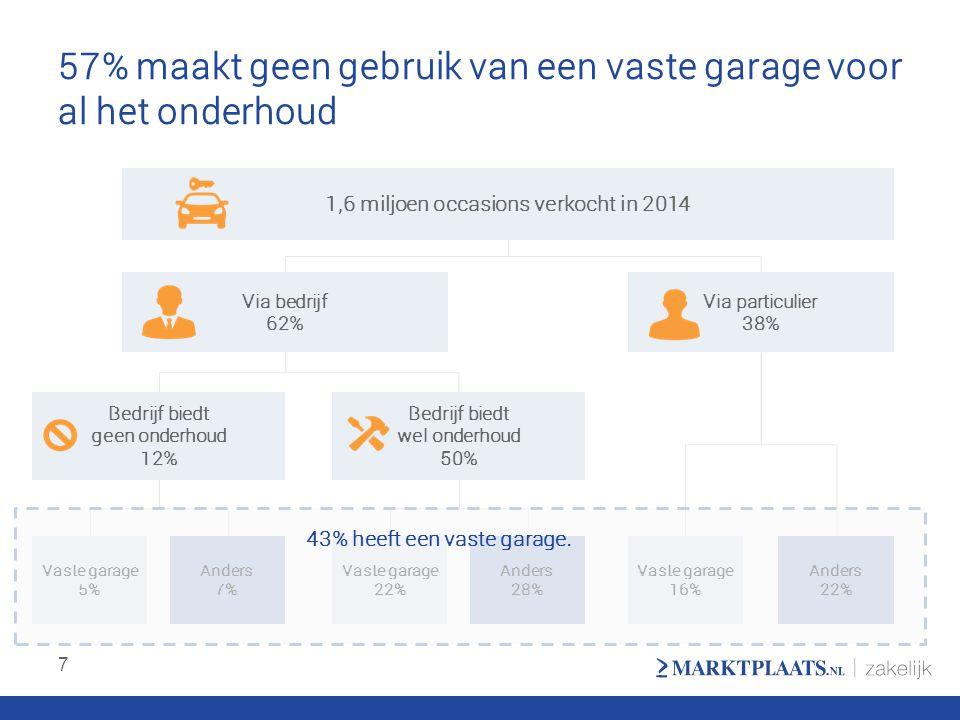 57% maakt geen gebruik van een vaste garage voor al het onderhoud