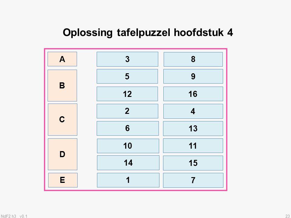 Oplossing tafelpuzzel hoofdstuk 4