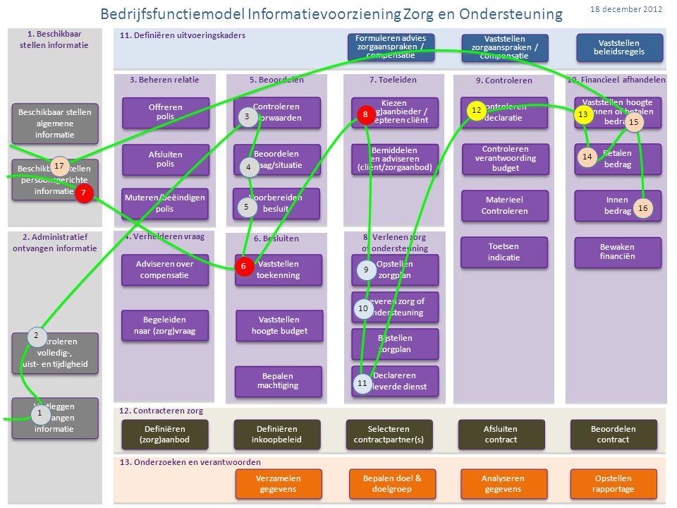 Bedrijfsfunctiemodel Informatievoorziening Zorg en Ondersteuning