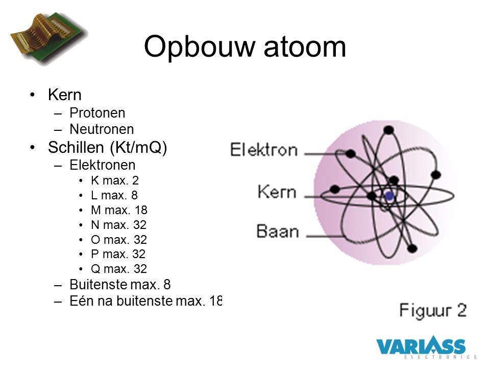 Opbouw atoom Kern Schillen (Kt/mQ) Protonen Neutronen Elektronen