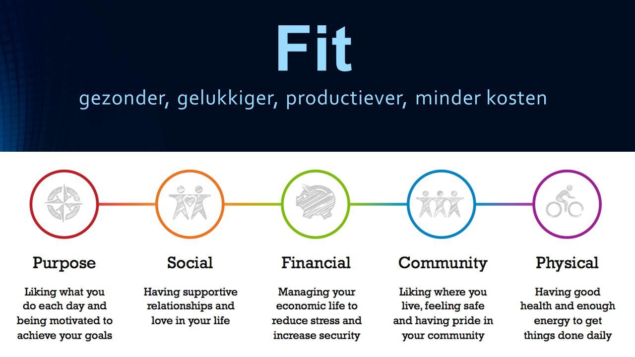 Fit gezonder, gelukkiger, productiever, minder kosten
