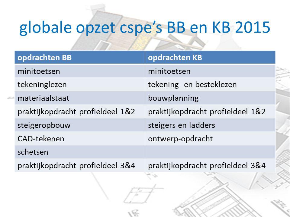 globale opzet cspe's BB en KB 2015