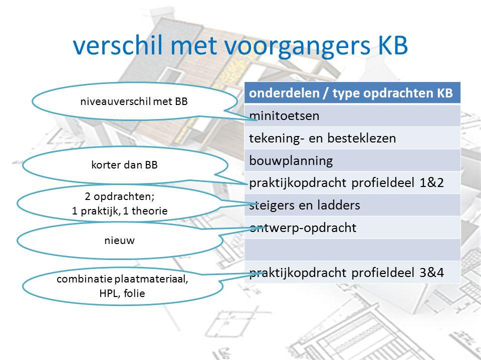 verschil met voorgangers KB