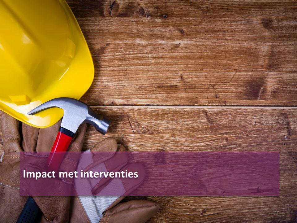 Impact met interventies