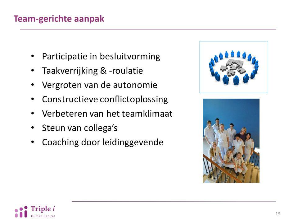Team-gerichte aanpak Participatie in besluitvorming. Taakverrijking & -roulatie. Vergroten van de autonomie.