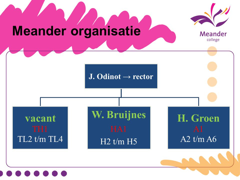 Meander organisatie vacant W. Bruijnes H. Groen TH1 TL2 t/m TL4 HA1