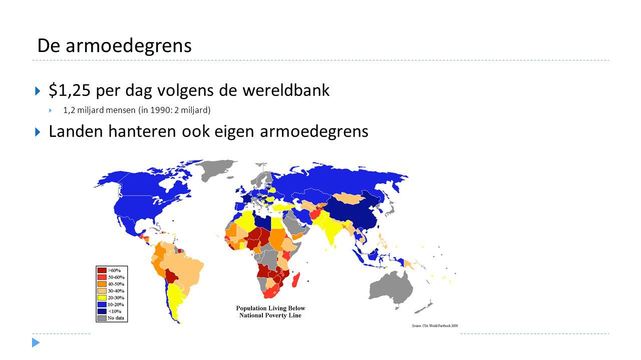 De armoedegrens $1,25 per dag volgens de wereldbank