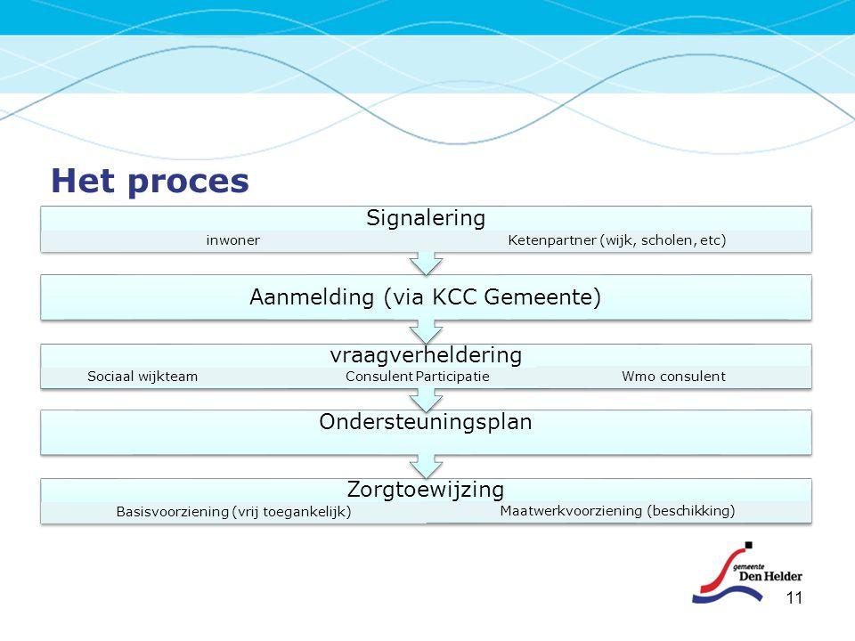Het proces Signalering Aanmelding (via KCC Gemeente) vraagverheldering