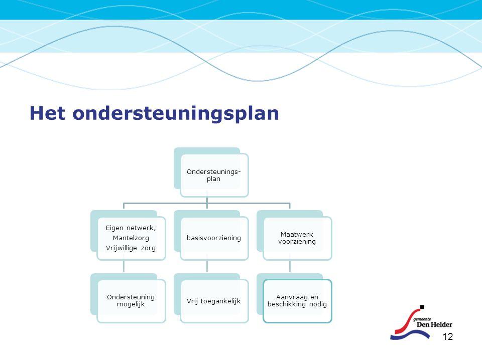 Het ondersteuningsplan