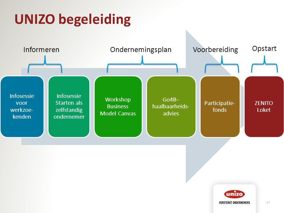 UNIZO begeleiding Informeren Ondernemingsplan Voorbereiding Opstart