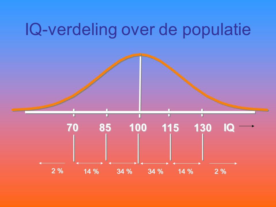 IQ-verdeling over de populatie