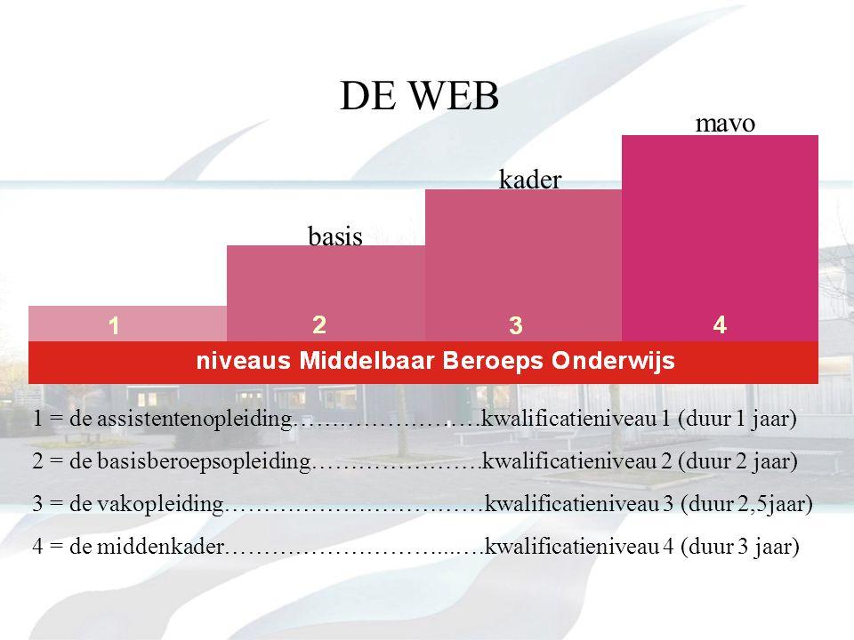 DE WEB mavo. kader. basis. 1 = de assistentenopleiding……………………kwalificatieniveau 1 (duur 1 jaar)