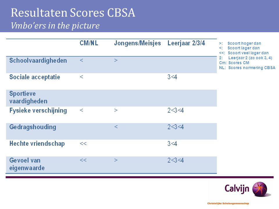 Resultaten Scores CBSA Vmbo'ers in the picture