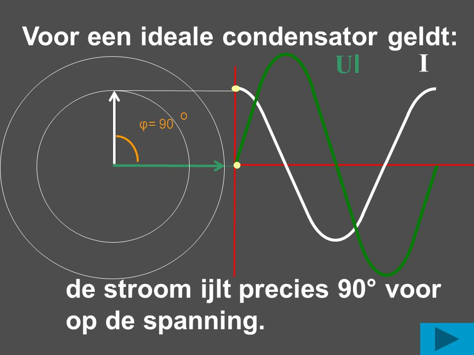 Voor een ideale condensator geldt: de stroom ijlt precies 90° voor op de spanning.