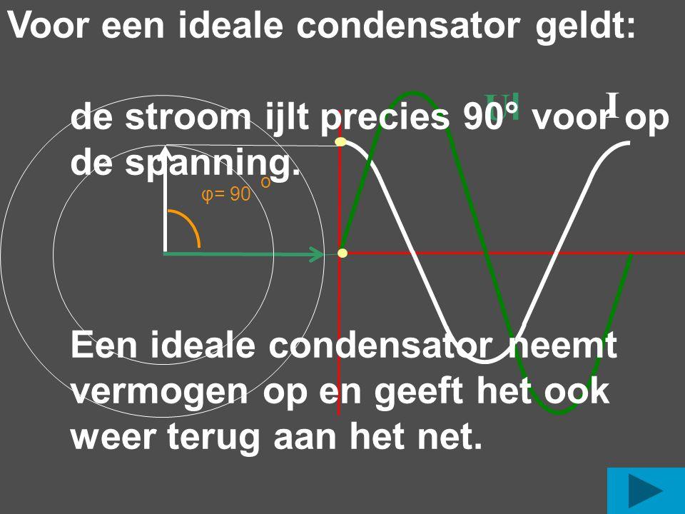 Voor een ideale condensator geldt: de stroom ijlt precies 90° voor op de spanning. Een ideale condensator neemt vermogen op en geeft het ook weer terug aan het net.