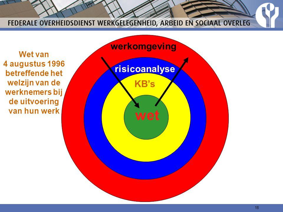 wet werkomgeving risicoanalyse KB's
