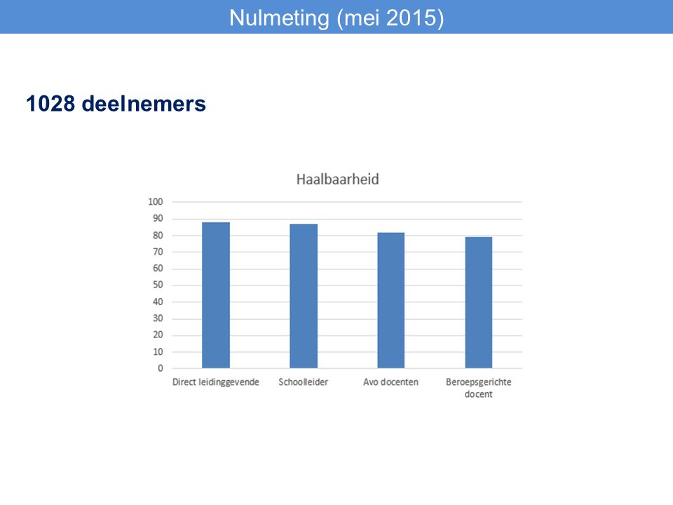 Nulmeting (mei 2015) 1028 deelnemers