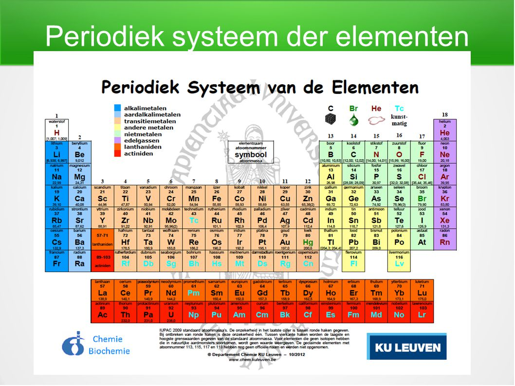 periodiek systeem mendeljev