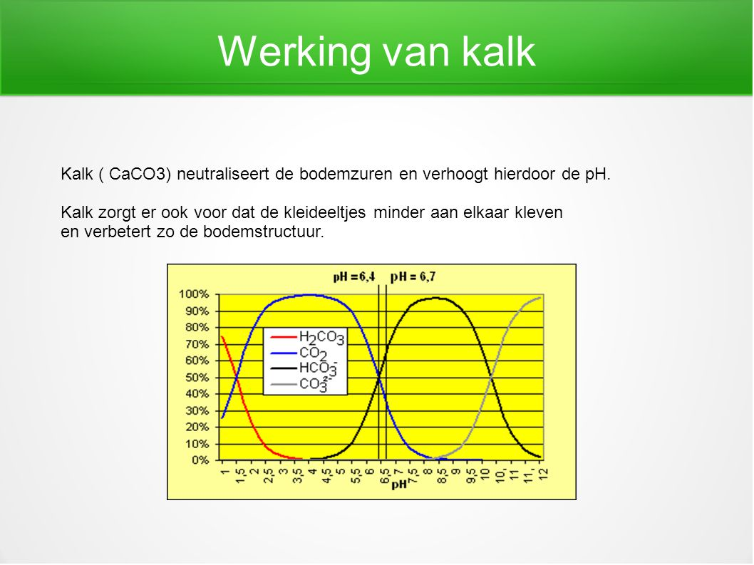 Werking van kalk Kalk ( CaCO3) neutraliseert de bodemzuren en verhoogt hierdoor de pH.