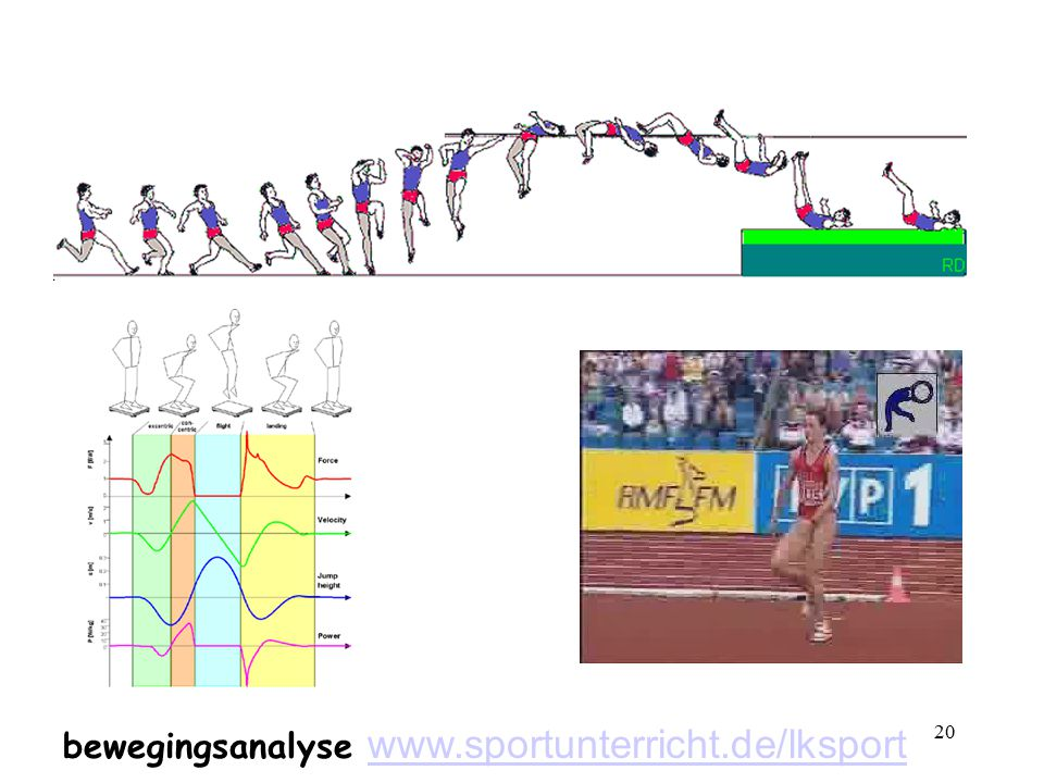 bewegingsanalyse www.sportunterricht.de/lksport