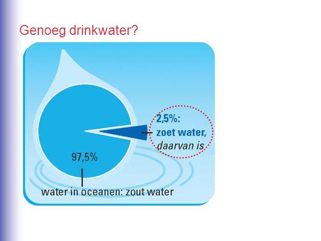 Genoeg drinkwater