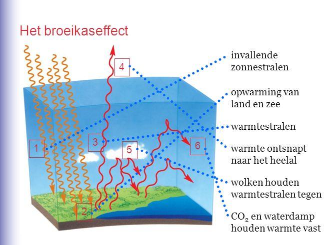 Het broeikaseffect invallende zonnestralen 4 opwarming van land en zee