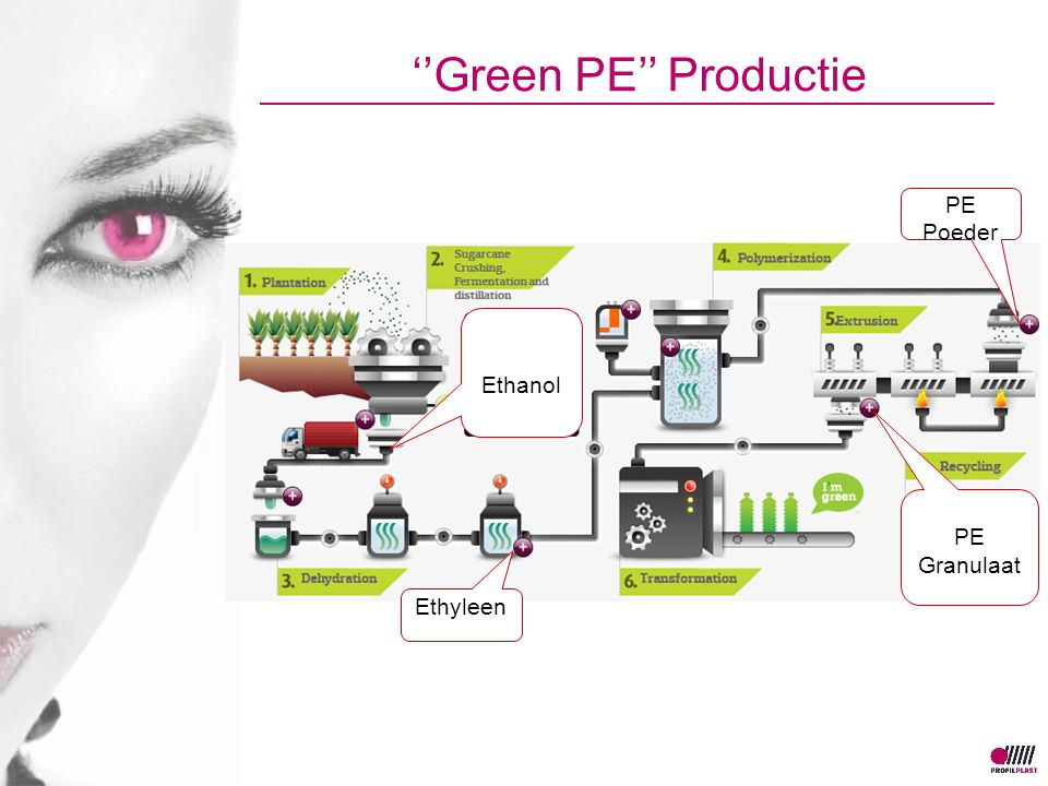 ''Green PE'' Productie