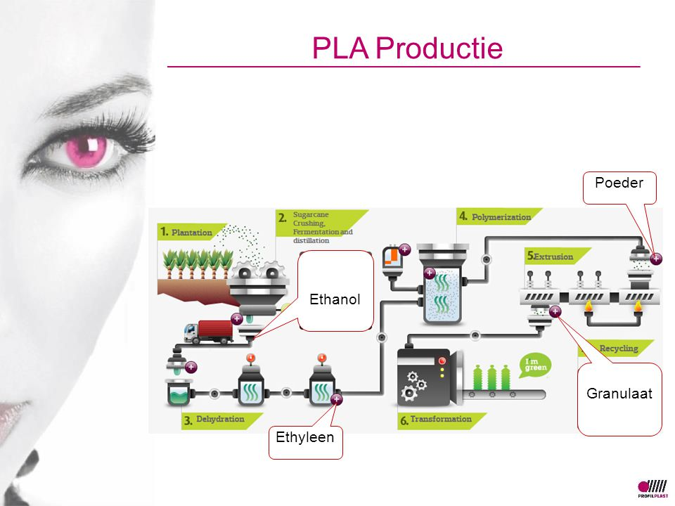PLA Productie Poeder Ethanol Granulaat Ethyleen
