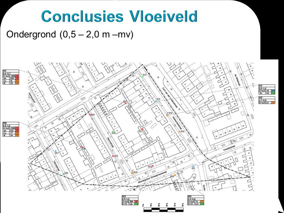 Conclusies Vloeiveld Ondergrond (0,5 – 2,0 m –mv)