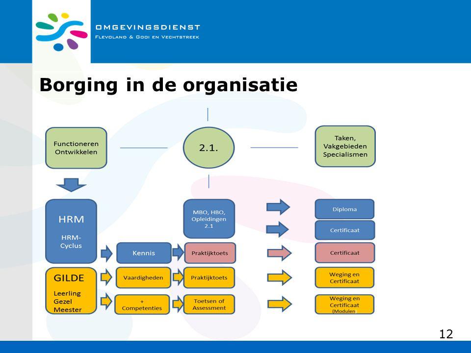 Borging in de organisatie