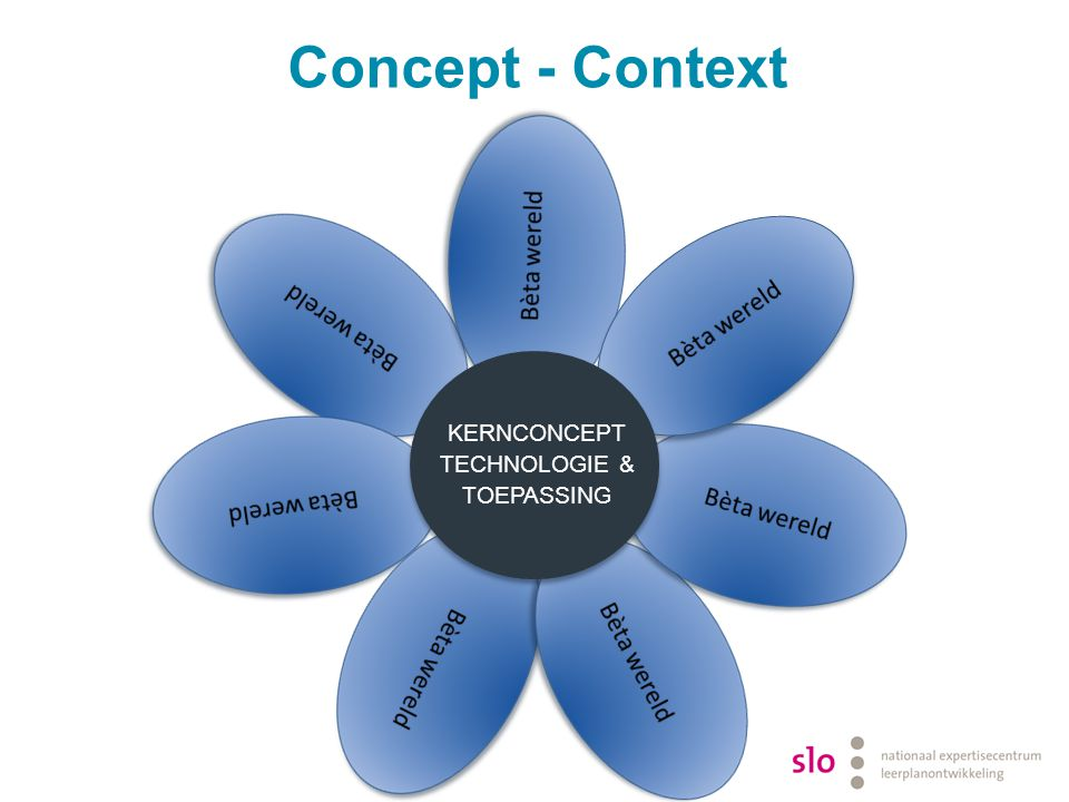 Concept - Context Kernconcept Technologie & Toepassing