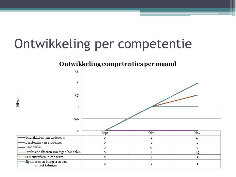 Ontwikkeling per competentie