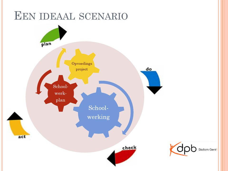 Een ideaal scenario Opvoedingsproject – SWP – schoolwerking en pdca over and over again.