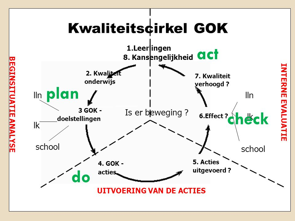 act plan check do Kwaliteitscirkel GOK lln Is er beweging lk school