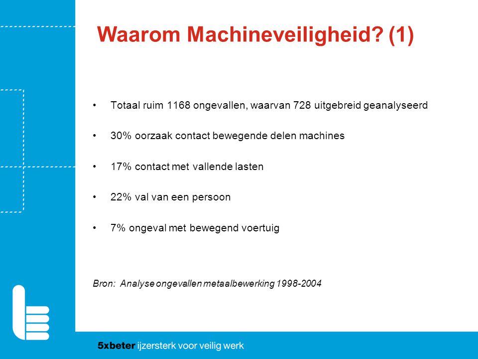 Waarom Machineveiligheid (1)