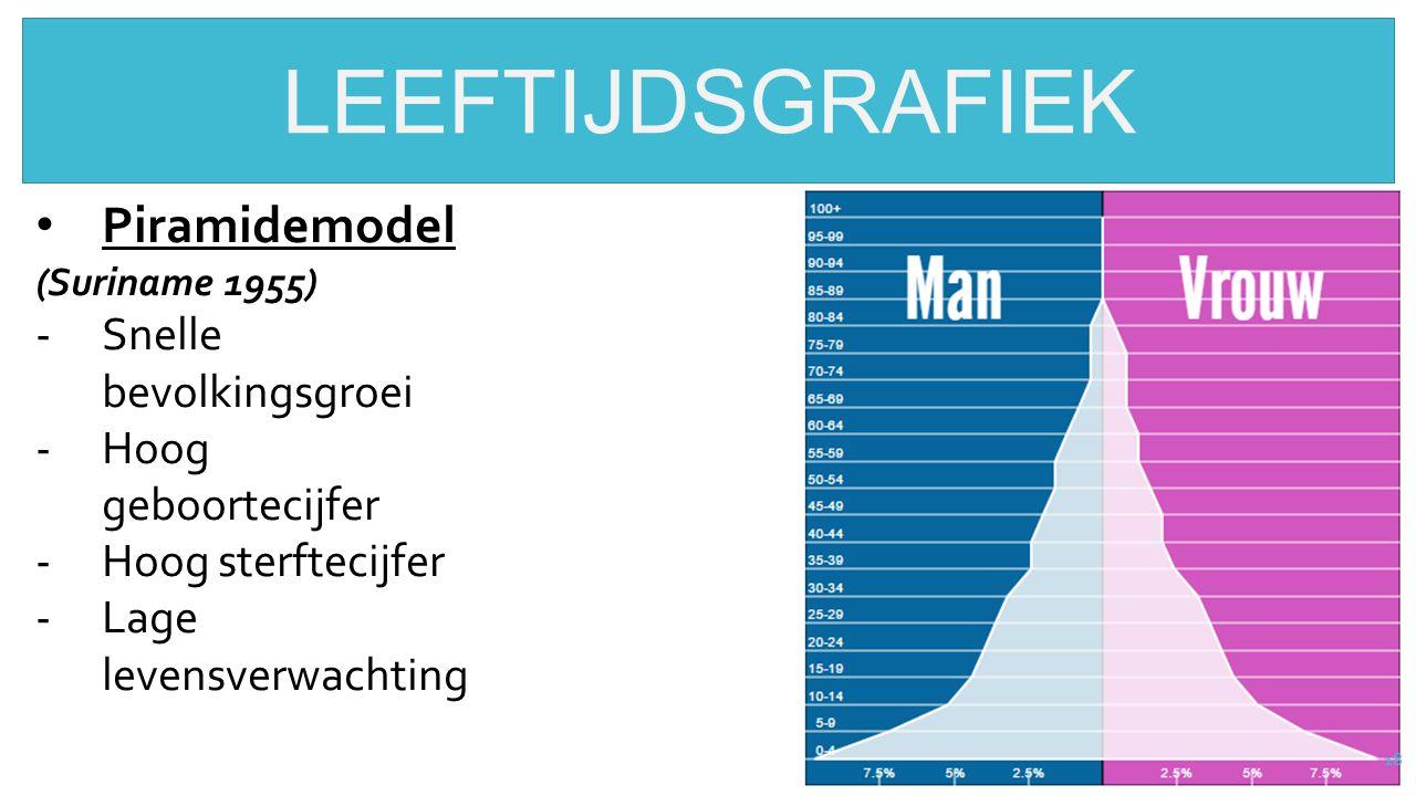 LEEFTIJDSGRAFIEK Piramidemodel Snelle bevolkingsgroei