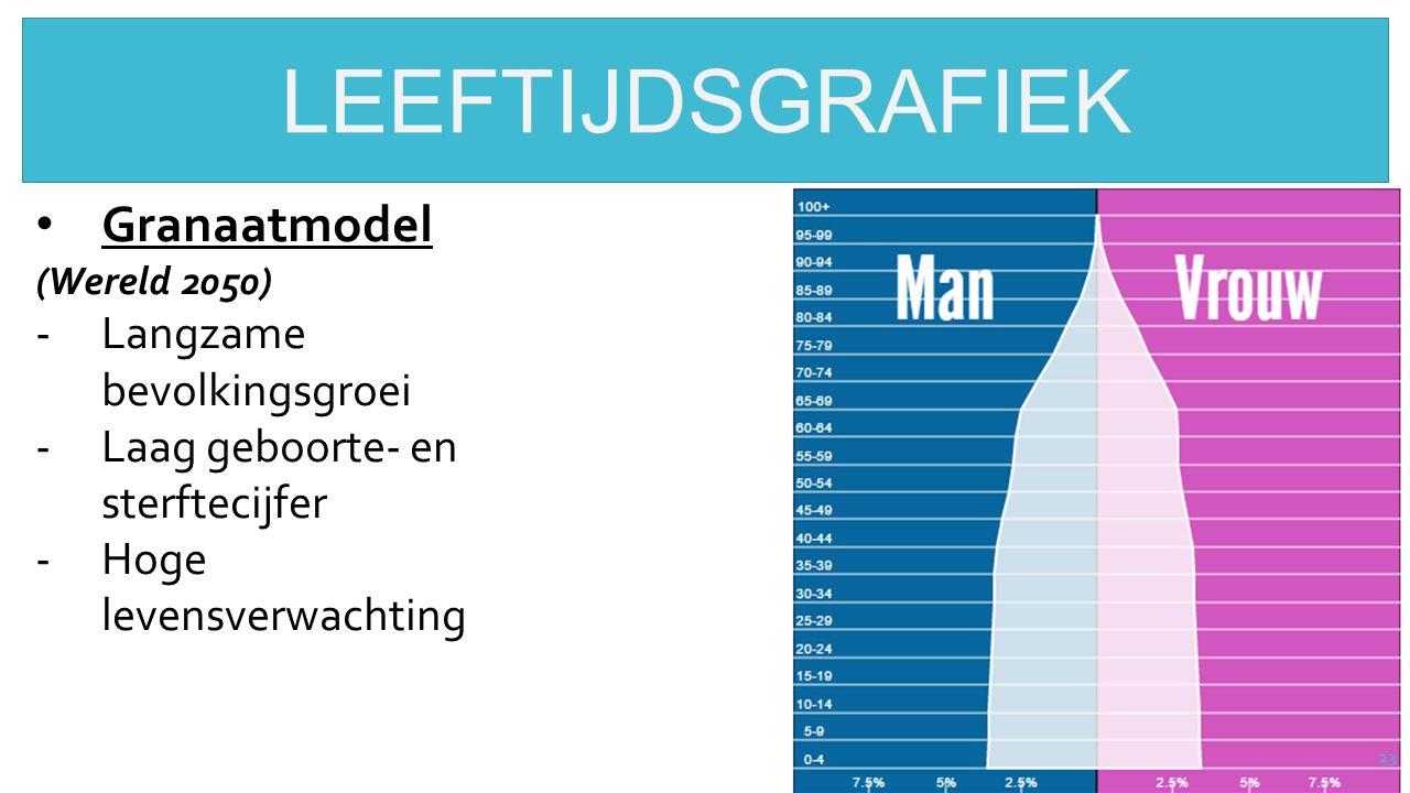 LEEFTIJDSGRAFIEK Granaatmodel Langzame bevolkingsgroei