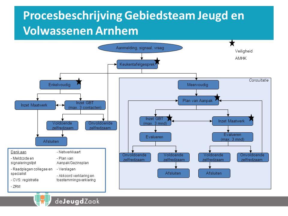 Procesbeschrijving Gebiedsteam Jeugd en Volwassenen Arnhem