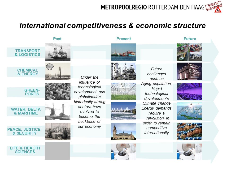 International competitiveness & economic structure