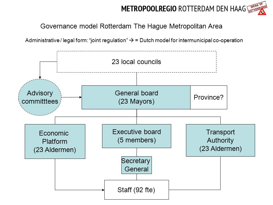 Governance model Rotterdam The Hague Metropolitan Area