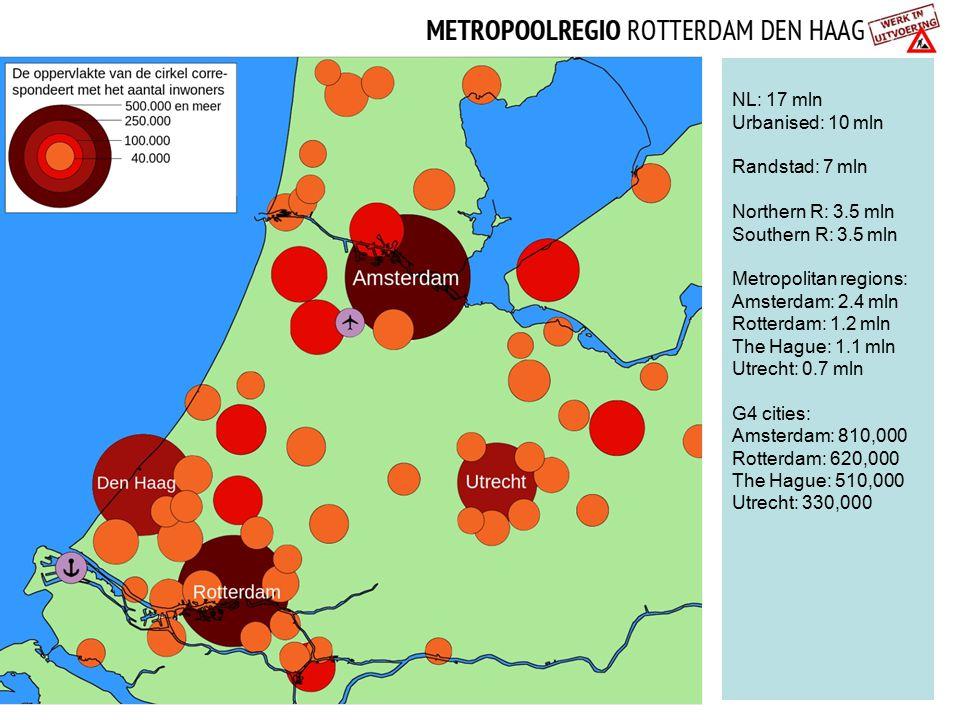 NL: 17 mln Urbanised: 10 mln. Randstad: 7 mln. Northern R: 3.5 mln. Southern R: 3.5 mln. Metropolitan regions: