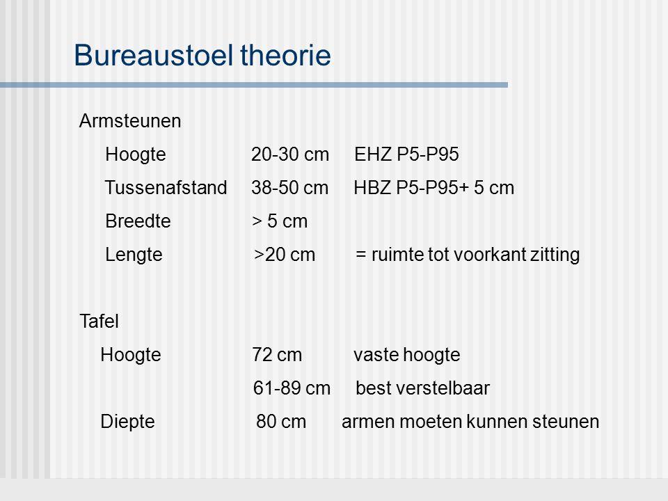 Bureaustoel theorie Armsteunen Hoogte 20-30 cm EHZ P5-P95