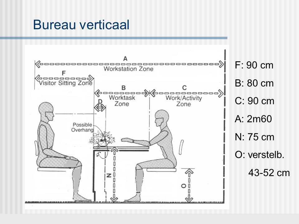 Bureau verticaal F: 90 cm B: 80 cm C: 90 cm A: 2m60 N: 75 cm