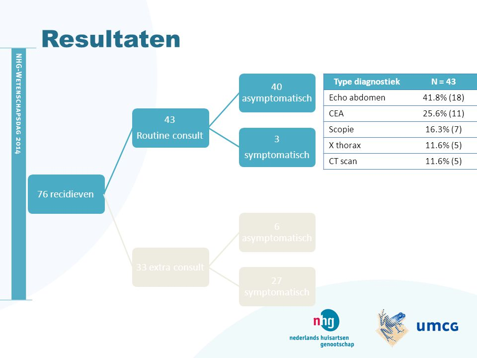 Resultaten Type diagnostiek N = 43 Echo abdomen 41.8% (18) CEA