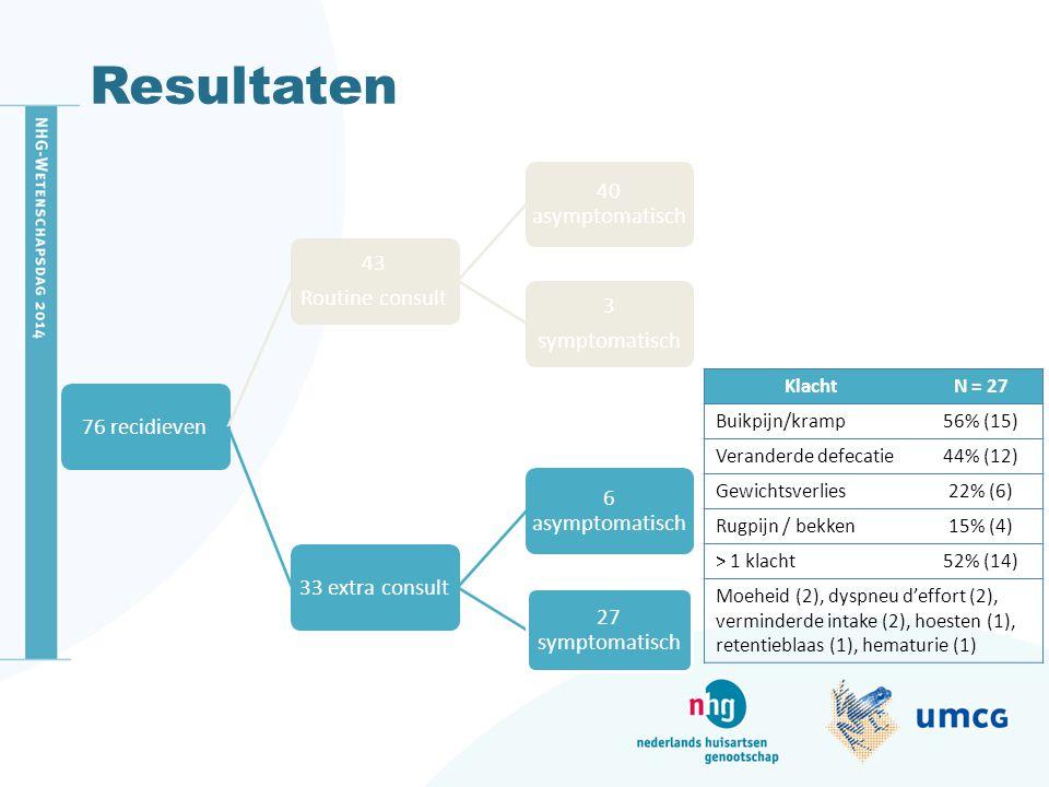 Resultaten Klacht N = 27 Buikpijn/kramp 56% (15) Veranderde defecatie