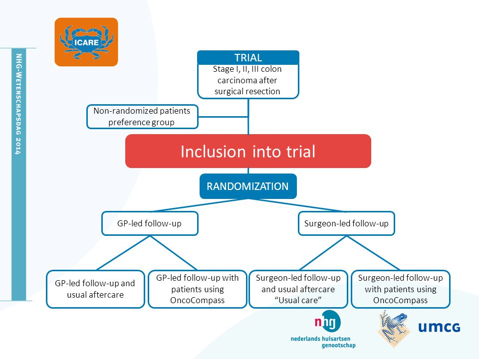 Inclusion into trial TRIAL RANDOMIZATION