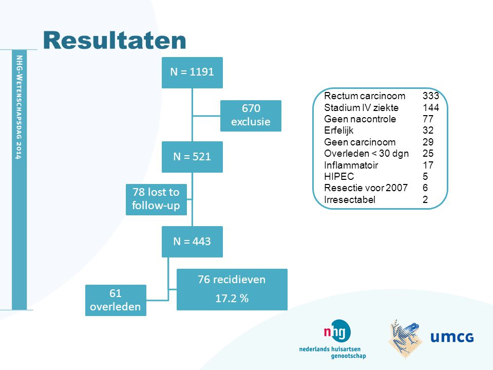 Resultaten Rectum carcinoom 333 Stadium IV ziekte 144